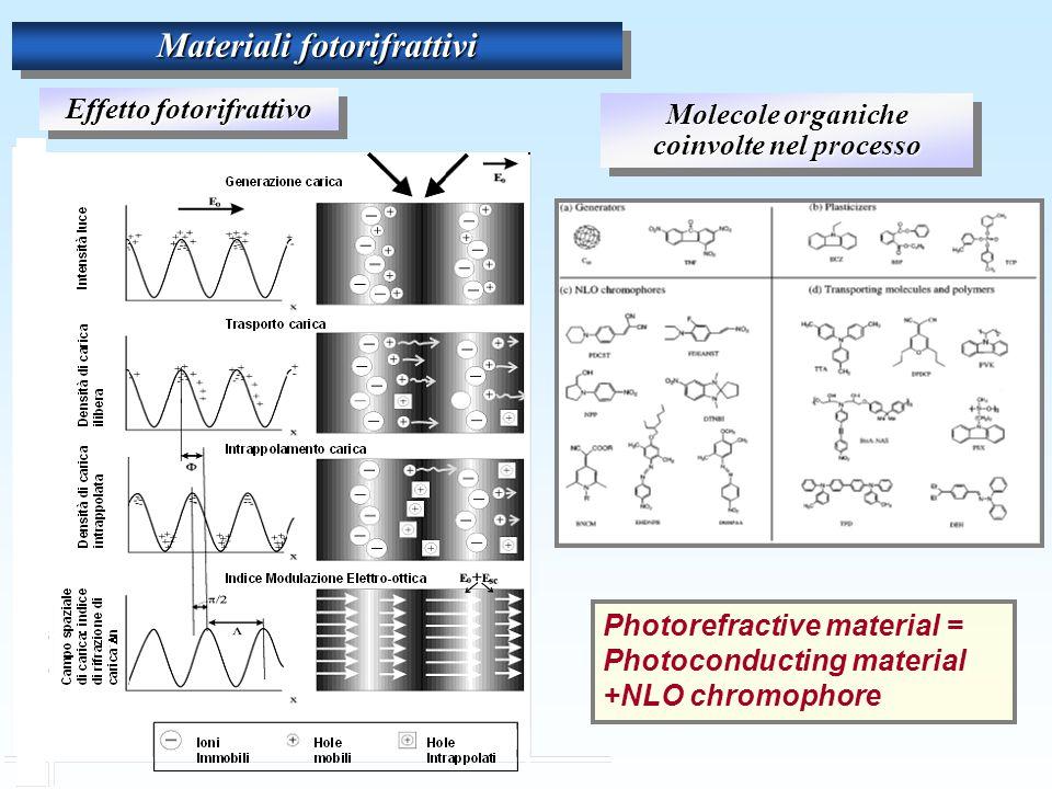 Materiali fotorifrattivi Photorefractive material = Photoconducting material +NLO chromophore Effetto fotorifrattivo Molecole organiche coinvolte nel processo