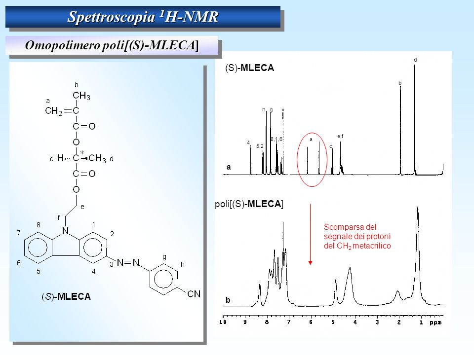 4 5,2 gh 8,1,6 * a c e,f b d 4 5,2 gh 8,1,6 * a c e,f b d 4 5,2 hg 8,1,6 * a c e,f b d a b Scomparsa del segnale dei protoni del CH 2 metacrilico (S)-MLECA poli[(S)-MLECA] Spettroscopia 1 H-NMR Omopolimero poli[(S)-MLECA]