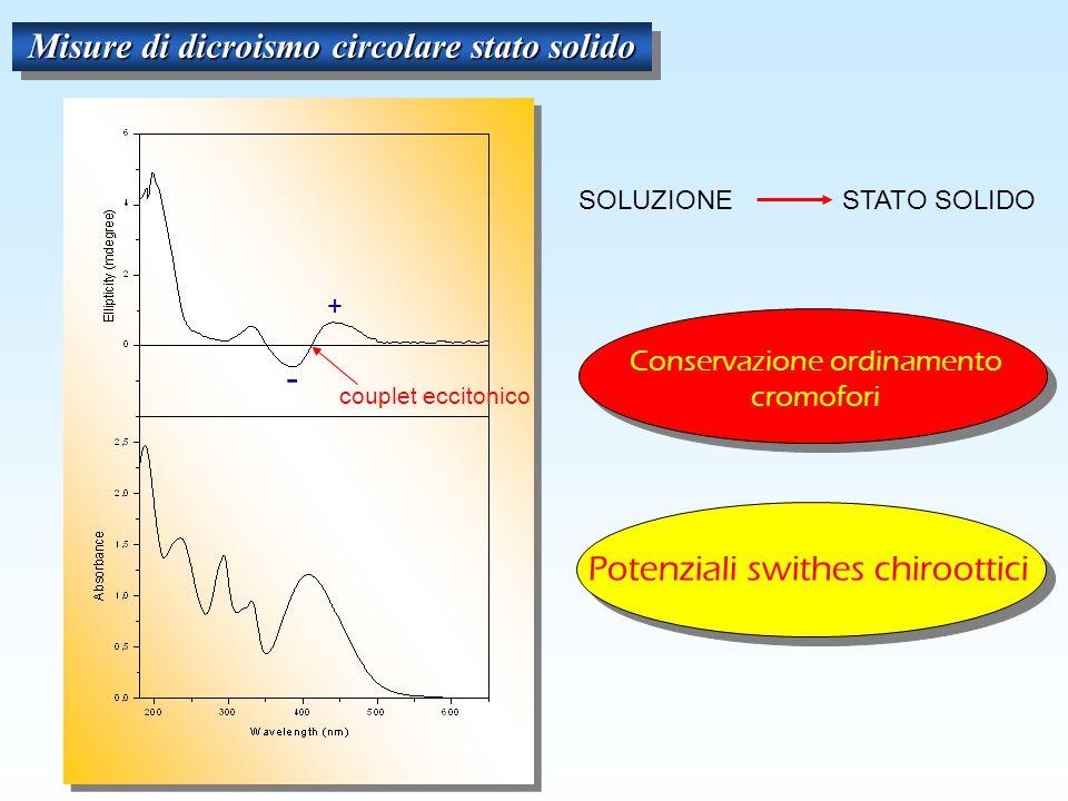 Misure di dicroismo circolare stato solido Potenziali swithes chiroottici couplet eccitonico - + STATO SOLIDO SOLUZIONE Conservazione ordinamento cromofori