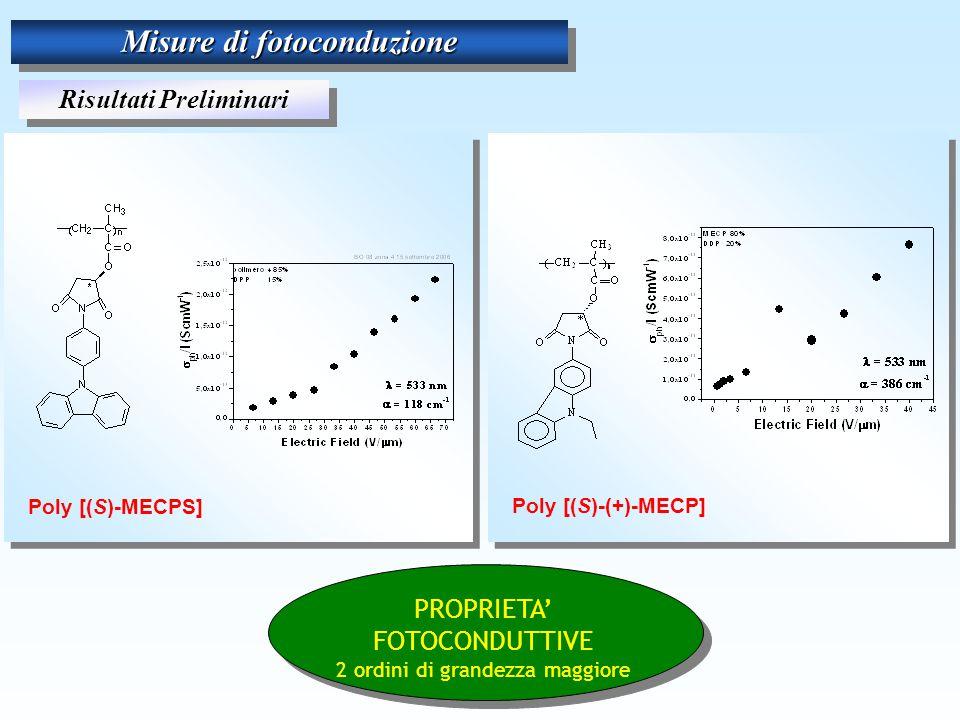 Misure di fotoconduzione Risultati Preliminari Poly [(S)-MECPS] Poly [(S)-(+)-MECP] PROPRIETA' FOTOCONDUTTIVE 2 ordini di grandezza maggiore