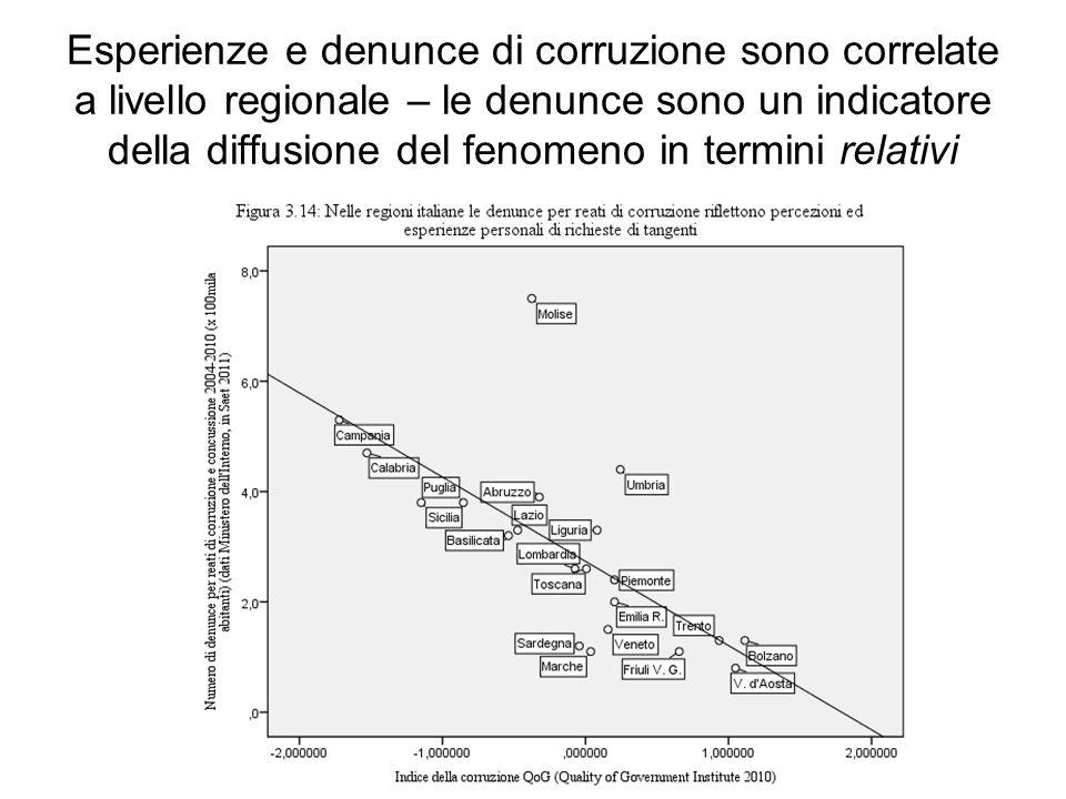 Esperienze e denunce di corruzione sono correlate a livello regionale – le denunce sono un indicatore della diffusione del fenomeno in termini relativ