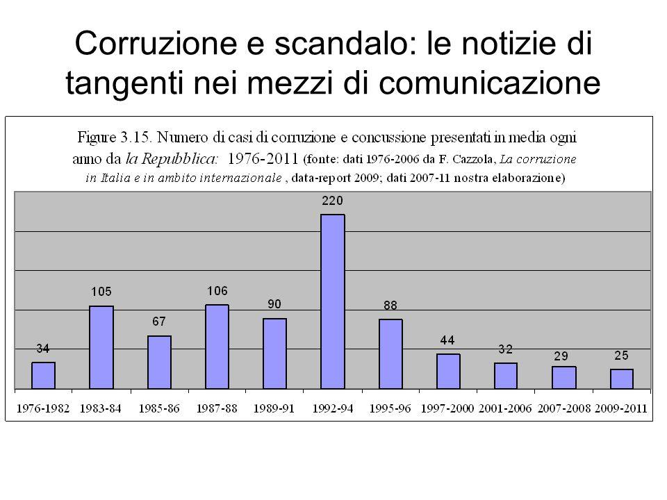 Corruzione e scandalo: le notizie di tangenti nei mezzi di comunicazione