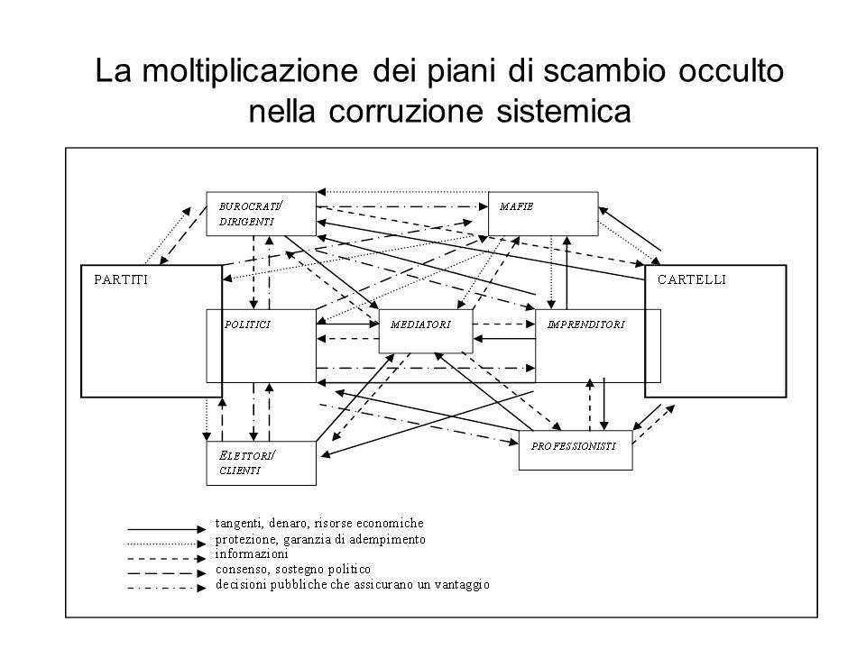 La moltiplicazione dei piani di scambio occulto nella corruzione sistemica