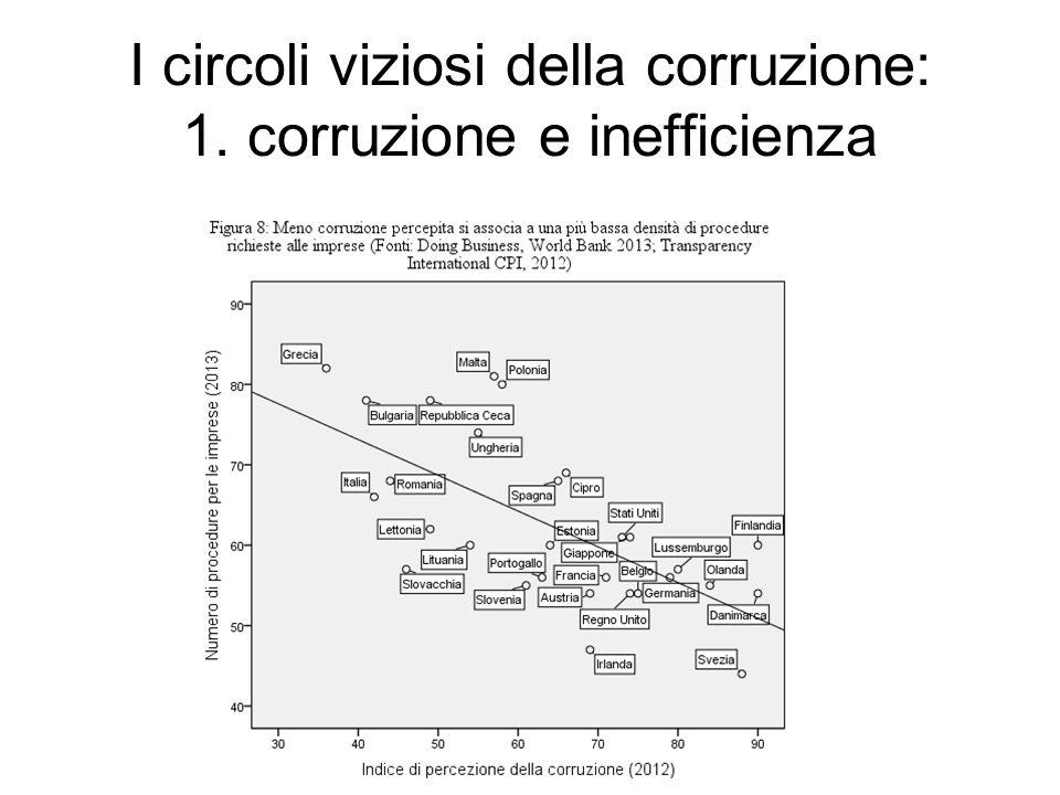 I circoli viziosi della corruzione: 1. corruzione e inefficienza