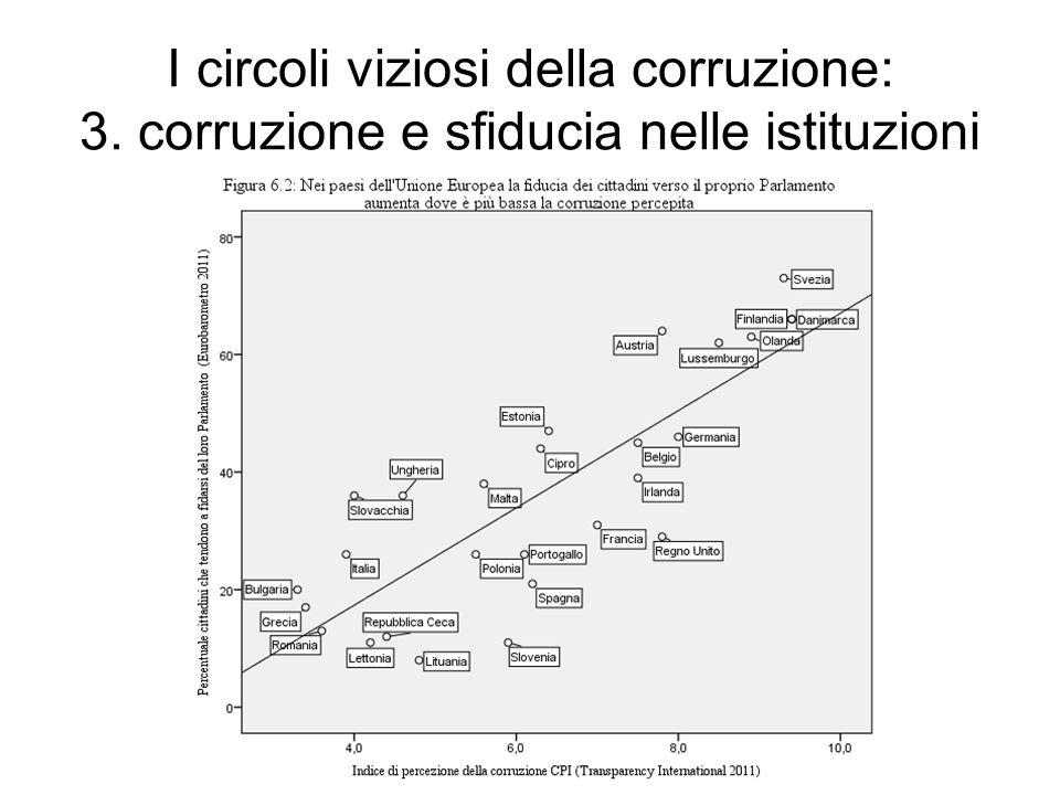 I circoli viziosi della corruzione: 3. corruzione e sfiducia nelle istituzioni