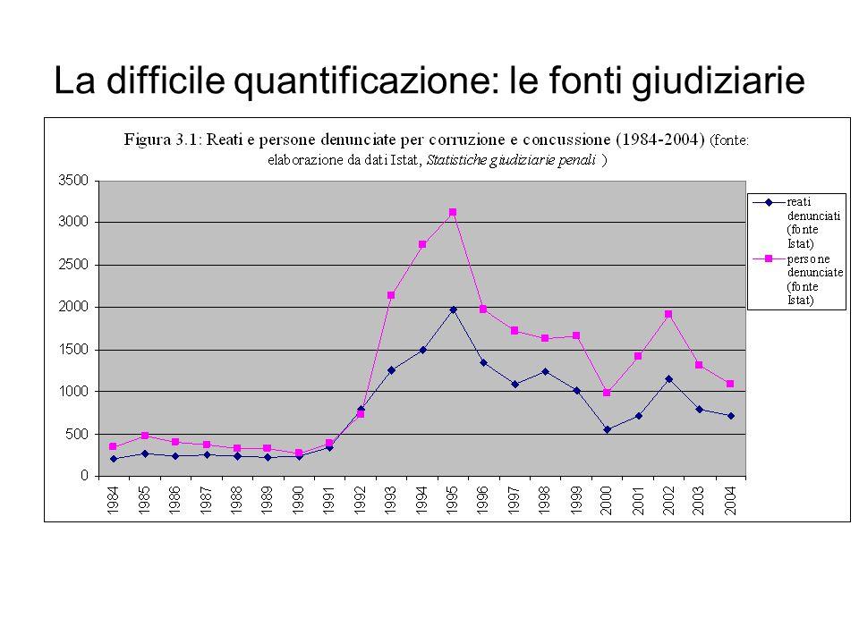 La difficile quantificazione: le fonti giudiziarie