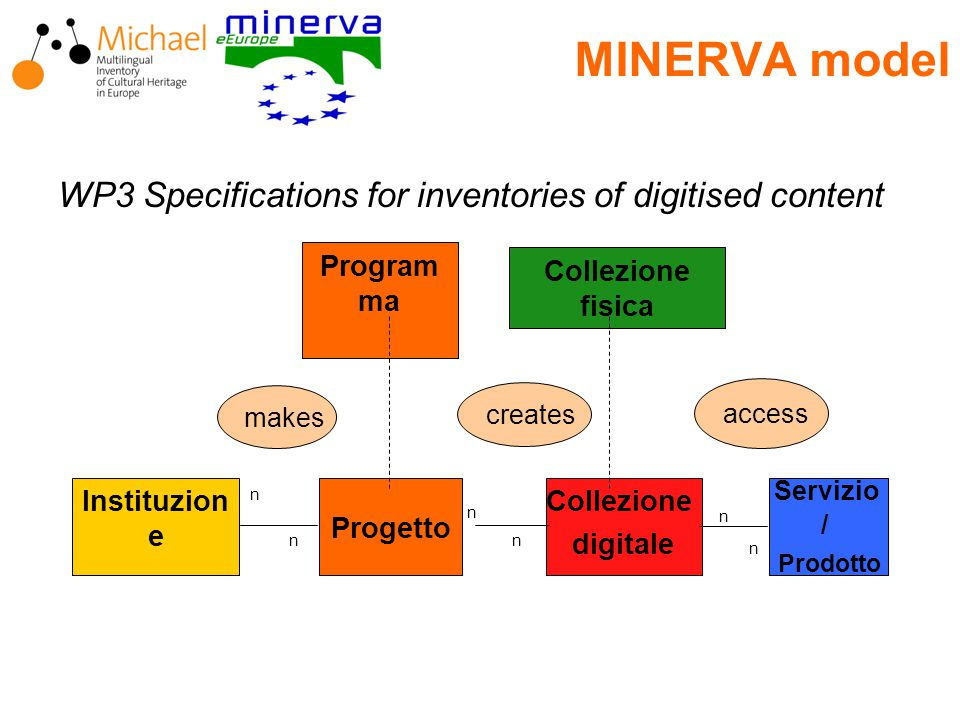MINERVA model WP3 Specifications for inventories of digitised content Progetto Collezione digitale Instituzion e makes Servizio / Prodotto n n n n n n