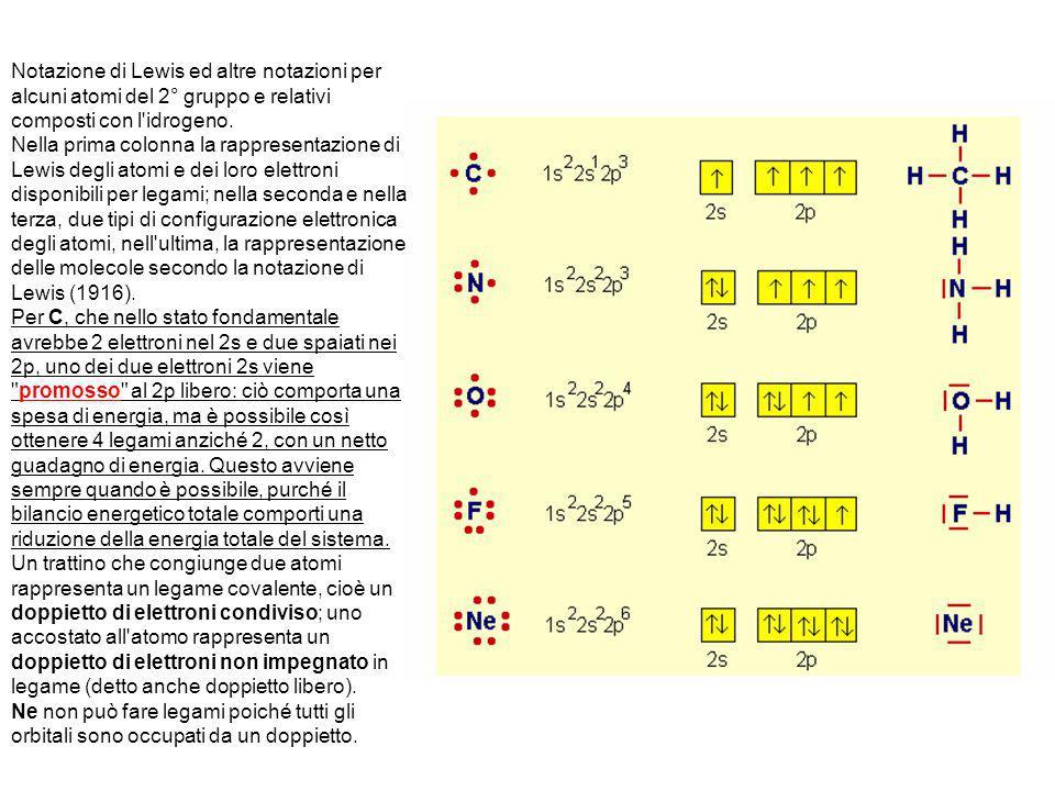 Notazione di Lewis ed altre notazioni per alcuni atomi del 2° gruppo e relativi composti con l'idrogeno. Nella prima colonna la rappresentazione di Le