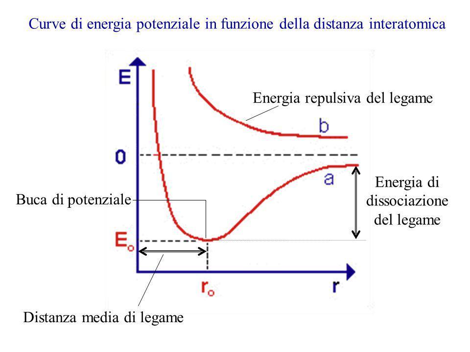 Curve di energia potenziale in funzione della distanza interatomica Energia di dissociazione del legame Distanza media di legame Buca di potenziale En