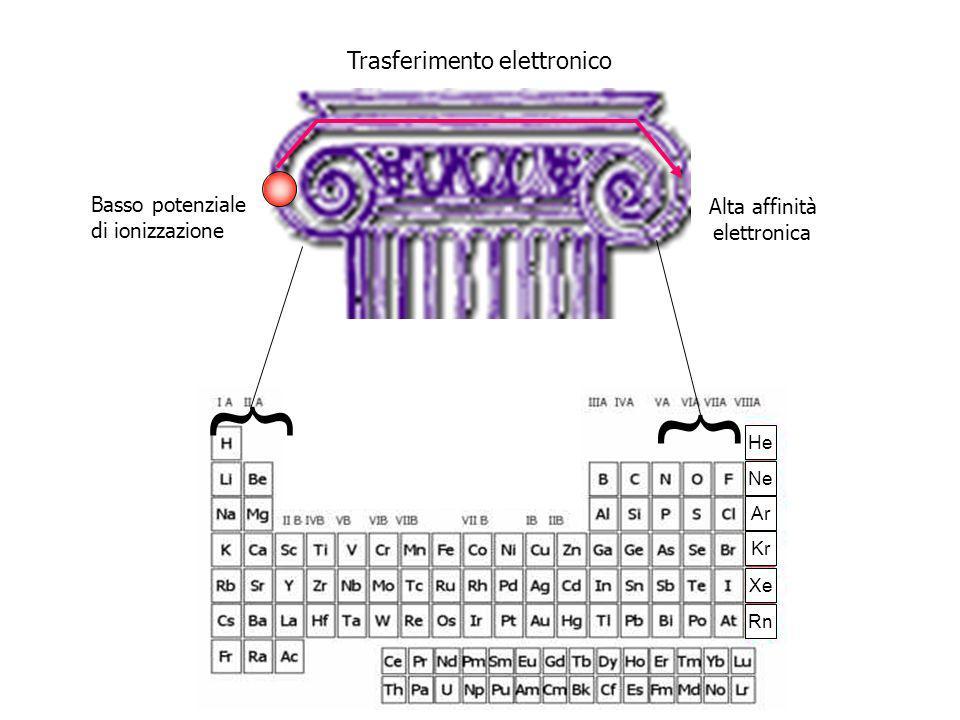 Basso potenziale di ionizzazione Alta affinità elettronica Trasferimento elettronico He Ne Ar Kr Xe Rn { {