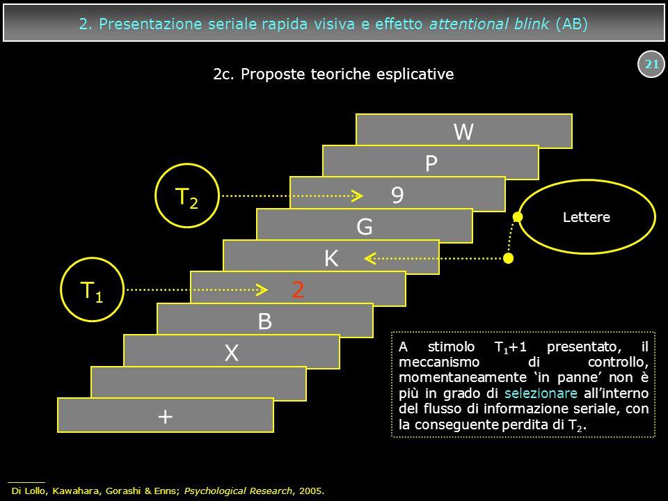 21 W P 9 G K 2 B X + T2T2 T1T1 A stimolo T 1 +1 presentato, il meccanismo di controllo, momentaneamente 'in panne' non è più in grado di selezionare a