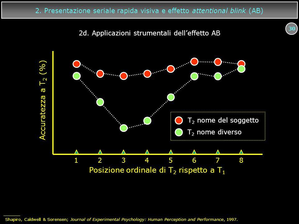 30 12345678 Accuratezza a T 2 (%) Posizione ordinale di T 2 rispetto a T 1 T 2 nome del soggetto T 2 nome diverso 2. Presentazione seriale rapida visi