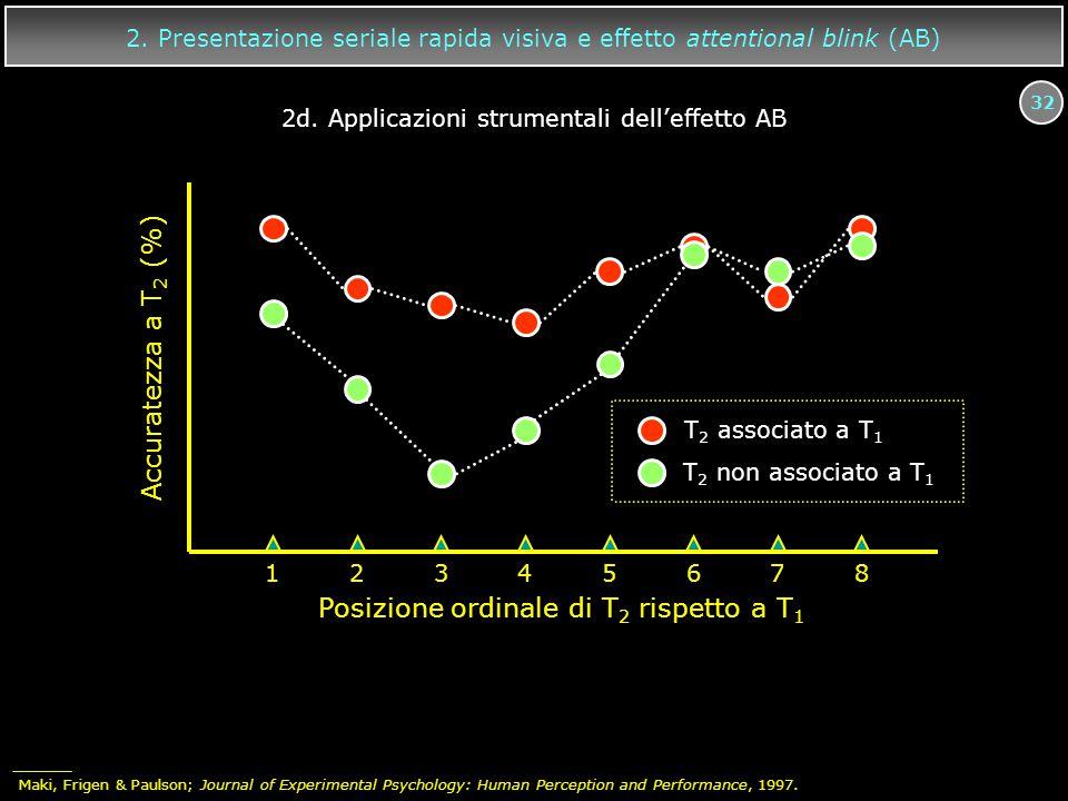 32 12345678 Accuratezza a T 2 (%) Posizione ordinale di T 2 rispetto a T 1 T 2 associato a T 1 T 2 non associato a T 1 2. Presentazione seriale rapida
