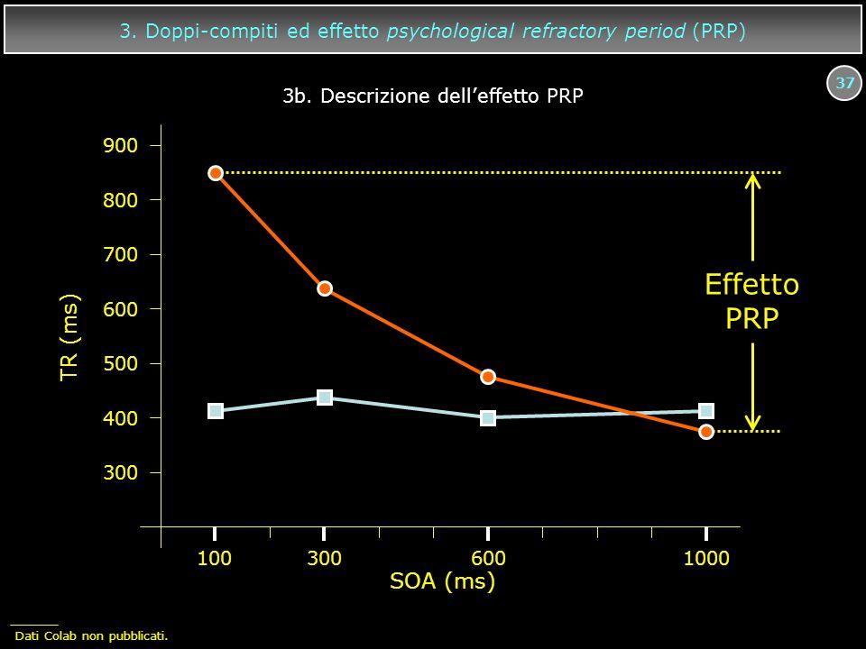 37 3. Doppi-compiti ed effetto psychological refractory period (PRP) 1003006001000 TR (ms) 900 800 700 600 500 400 300 Effetto PRP SOA (ms) 3b. Descri