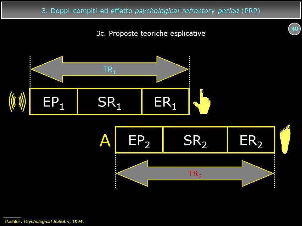 40 3. Doppi-compiti ed effetto psychological refractory period (PRP) EP 1 SR 1 ER 1 A EP 2 SR 2 ER 2 TR 2 TR 1 3c. Proposte teoriche esplicative Pashl