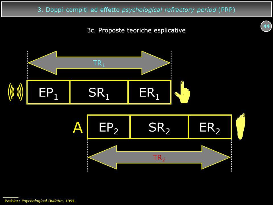 44 3. Doppi-compiti ed effetto psychological refractory period (PRP) EP 1 SR 1 ER 1 A EP 2 SR 2 ER 2 TR 2 TR 1 3c. Proposte teoriche esplicative Pashl