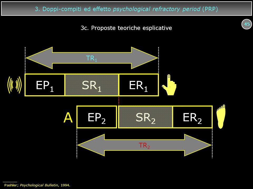 45 3. Doppi-compiti ed effetto psychological refractory period (PRP) EP 1 SR 1 ER 1 A EP 2 SR 2 ER 2 TR 2 TR 1 3c. Proposte teoriche esplicative Pashl