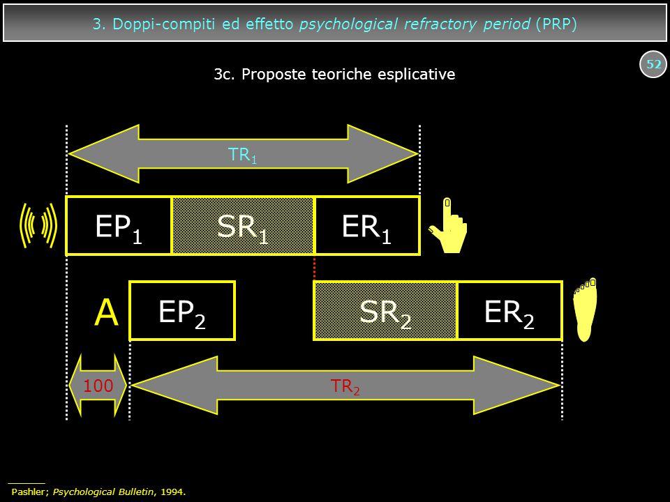 52 EP 1 SR 1 ER 1 A EP 2 SR 2 ER 2 TR 1 TR 2 100 3. Doppi-compiti ed effetto psychological refractory period (PRP) 3c. Proposte teoriche esplicative P