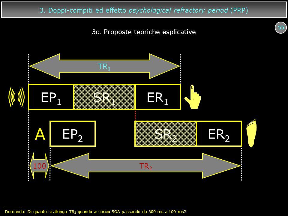 55 EP 1 SR 1 ER 1 A EP 2 SR 2 ER 2 TR 1 TR 2 100 3. Doppi-compiti ed effetto psychological refractory period (PRP) 3c. Proposte teoriche esplicative D