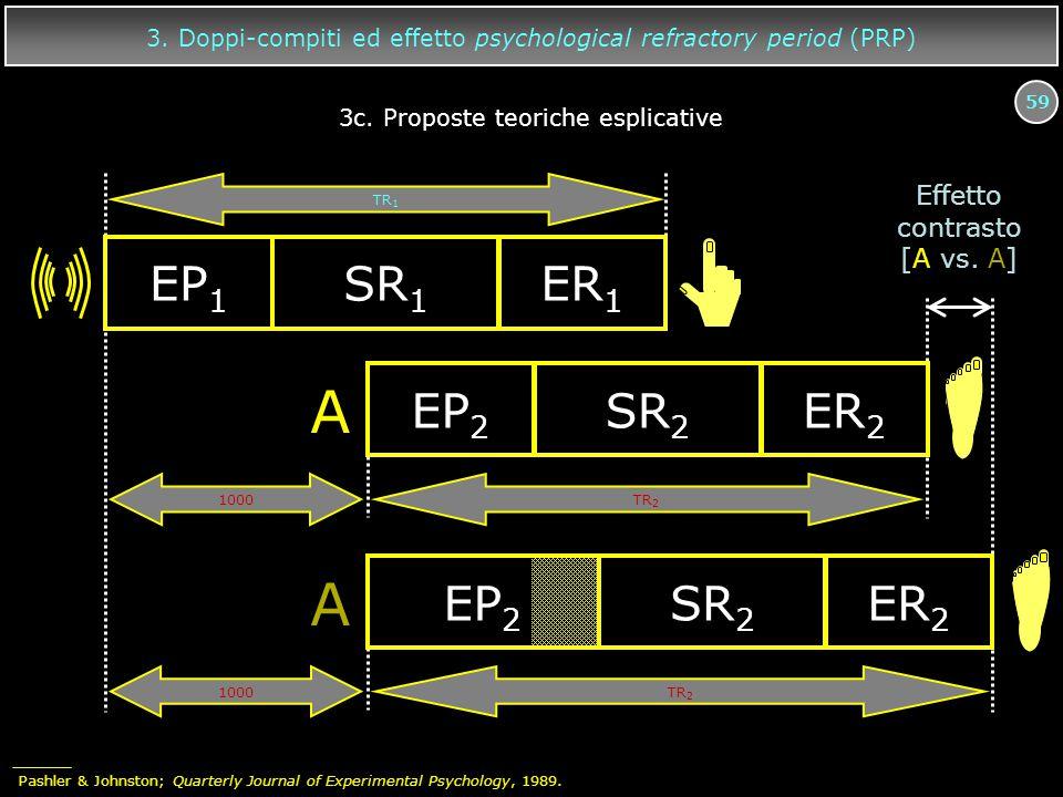 59 3. Doppi-compiti ed effetto psychological refractory period (PRP) Effetto contrasto [A vs. A] A EP 2 SR 2 ER 2 1000 EP 1 SR 1 ER 1 A EP 2 SR 2 ER 2