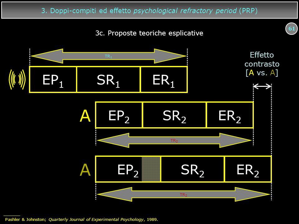 61 3. Doppi-compiti ed effetto psychological refractory period (PRP) A EP 2 SR 2 ER 2 EP 1 SR 1 ER 1 A EP 2 SR 2 ER 2 TR 2 TR 1 Effetto contrasto [A v
