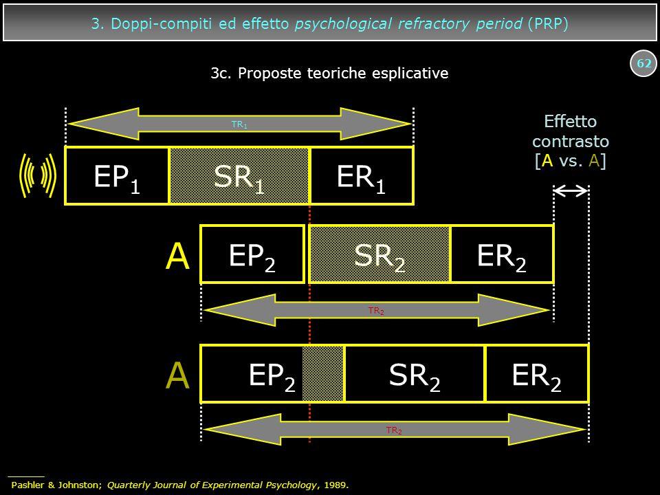 62 3. Doppi-compiti ed effetto psychological refractory period (PRP) A EP 2 SR 2 ER 2 EP 1 SR 1 ER 1 A EP 2 SR 2 ER 2 TR 2 TR 1 Effetto contrasto [A v