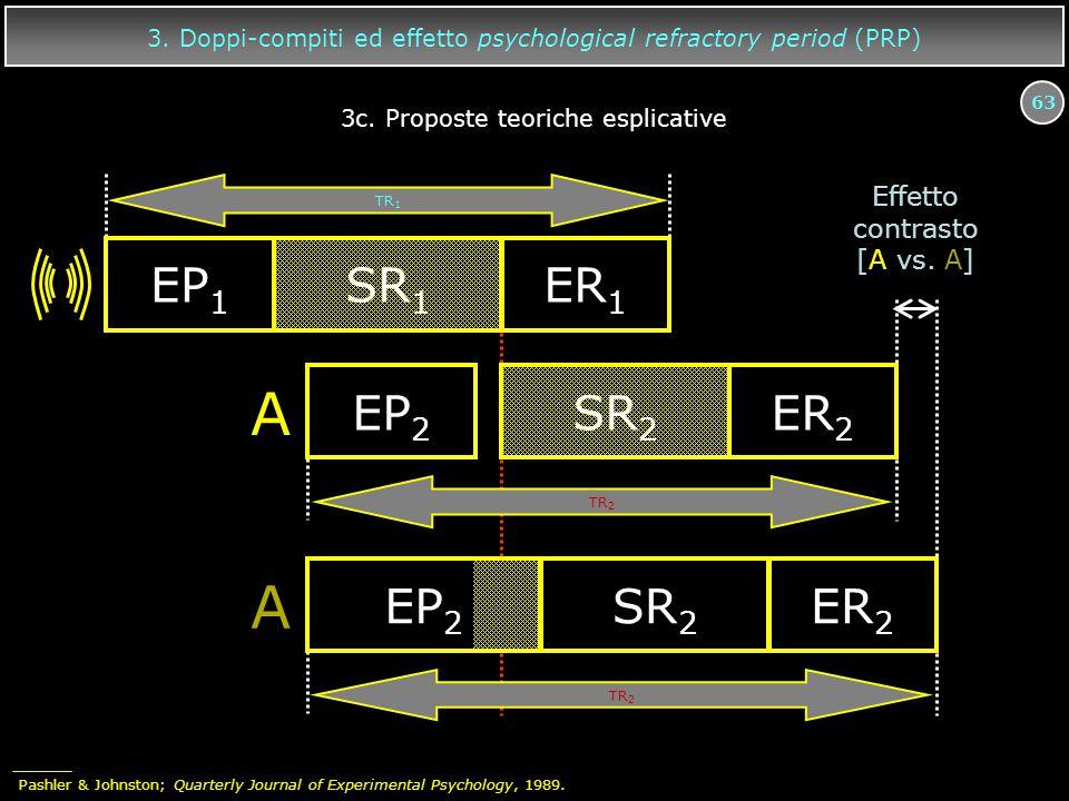 63 3. Doppi-compiti ed effetto psychological refractory period (PRP) A EP 2 SR 2 ER 2 EP 1 SR 1 ER 1 A EP 2 SR 2 ER 2 TR 2 TR 1 Effetto contrasto [A v