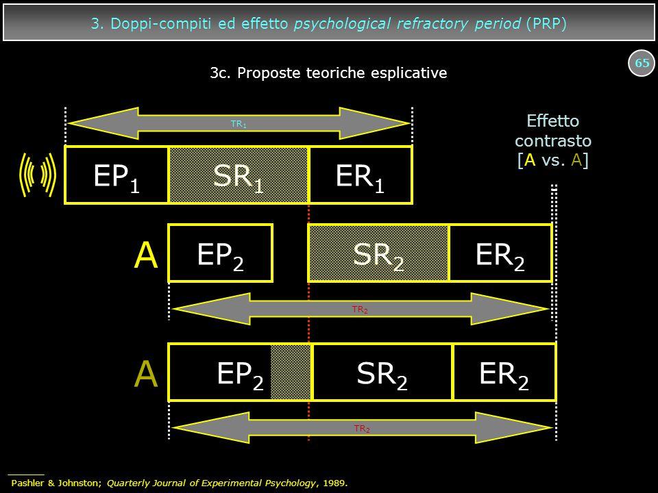 65 3. Doppi-compiti ed effetto psychological refractory period (PRP) A EP 2 SR 2 ER 2 EP 1 SR 1 ER 1 A EP 2 SR 2 ER 2 TR 2 TR 1 Effetto contrasto [A v