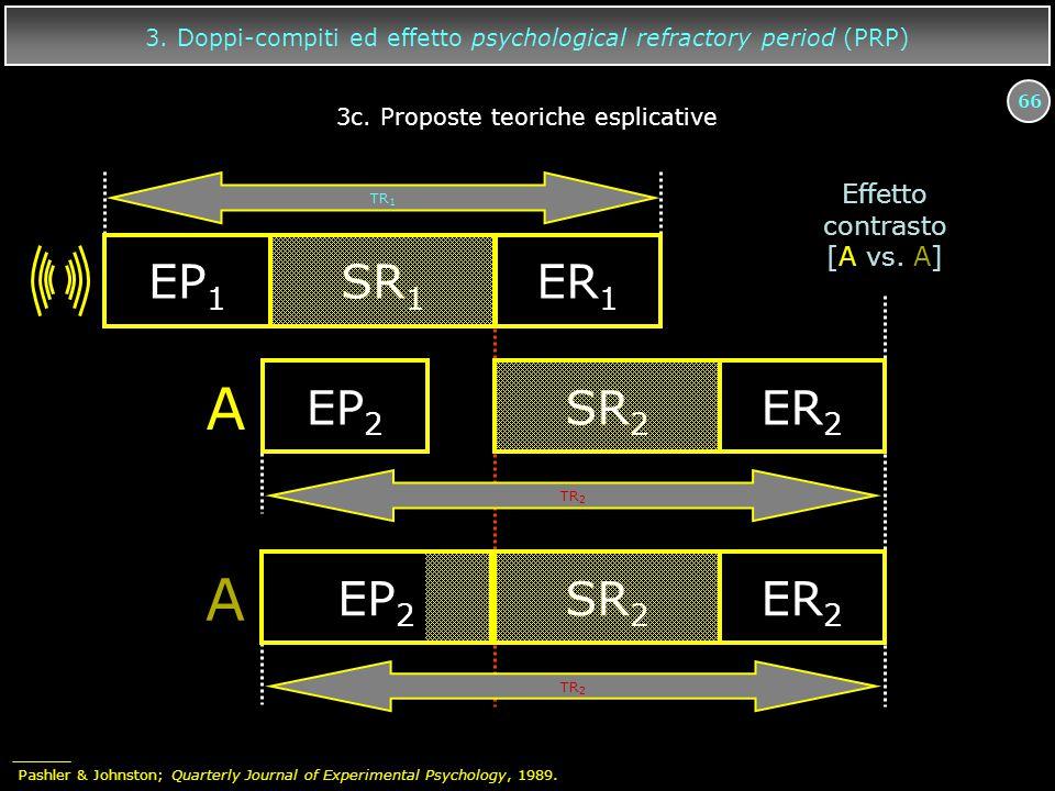 66 3. Doppi-compiti ed effetto psychological refractory period (PRP) EP 1 SR 1 ER 1 TR 2 A EP 2 SR 2 ER 2 A EP 2 SR 2 ER 2 TR 2 TR 1 Effetto contrasto