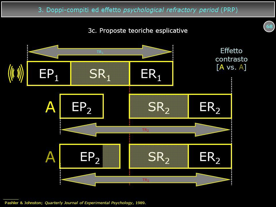 68 3. Doppi-compiti ed effetto psychological refractory period (PRP) EP 1 SR 1 ER 1 TR 2 A EP 2 SR 2 ER 2 A EP 2 SR 2 ER 2 TR 2 TR 1 Effetto contrasto