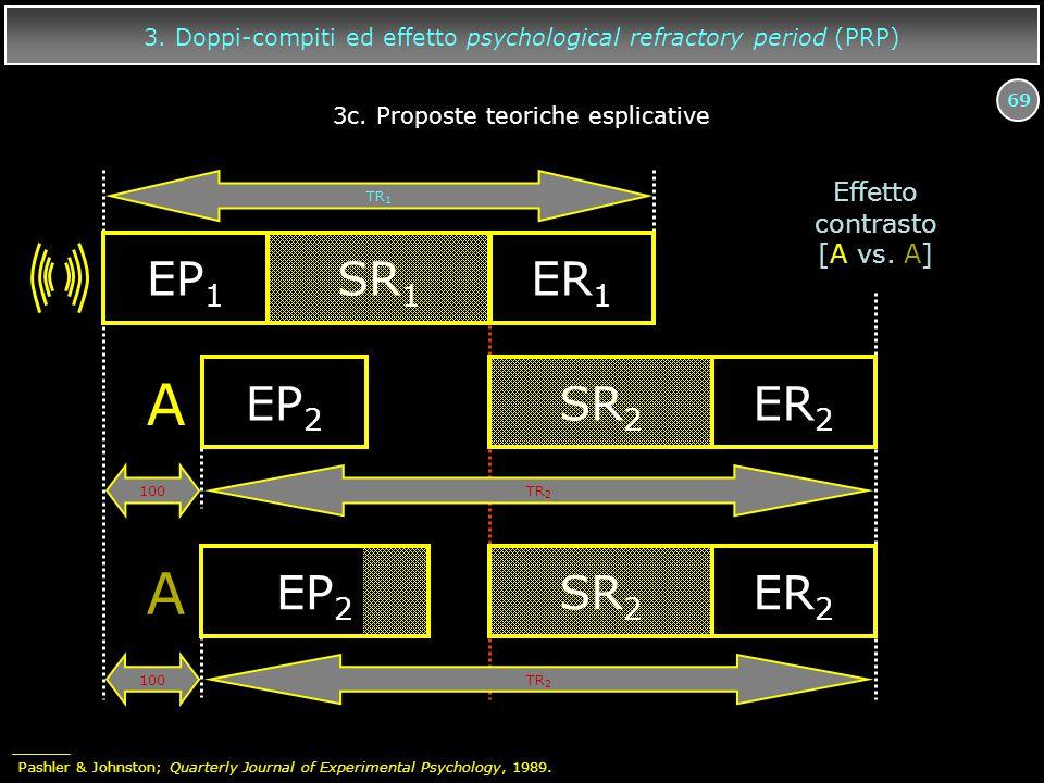 69 3. Doppi-compiti ed effetto psychological refractory period (PRP) EP 1 SR 1 ER 1 TR 2 A EP 2 SR 2 ER 2 A EP 2 SR 2 ER 2 100 TR 1 TR 2 Effetto contr