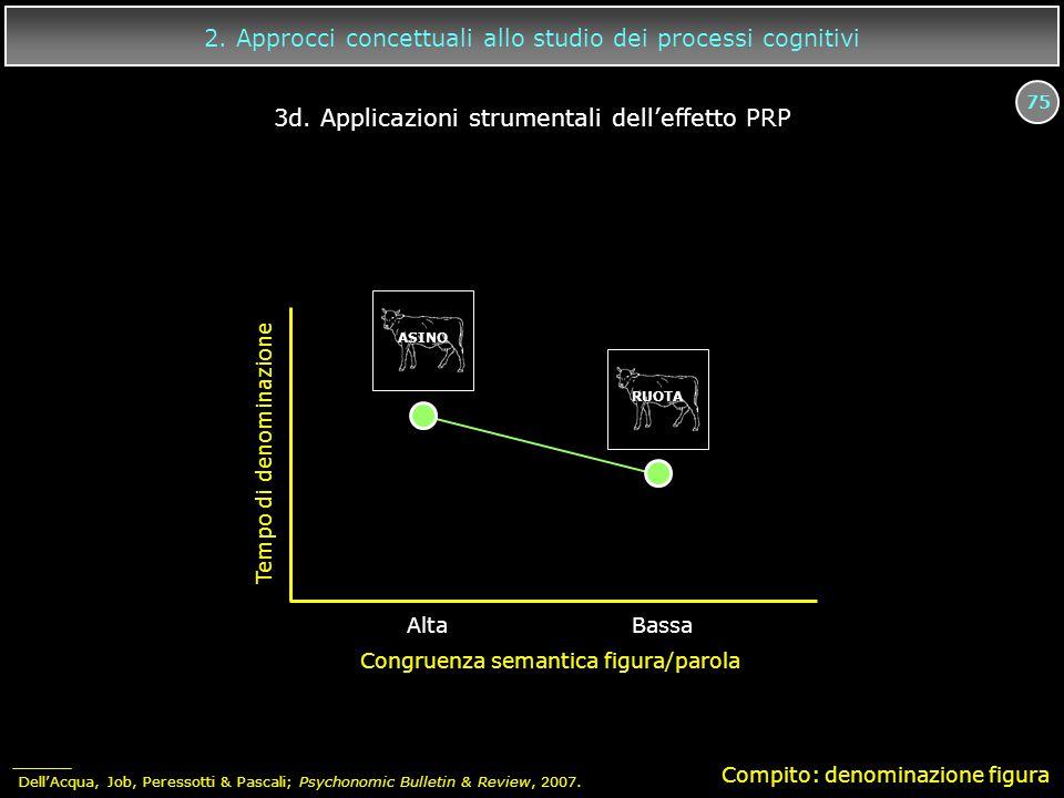 75 2. Approcci concettuali allo studio dei processi cognitivi Compito: denominazione figura Tempo di denominazione Congruenza semantica figura/parola