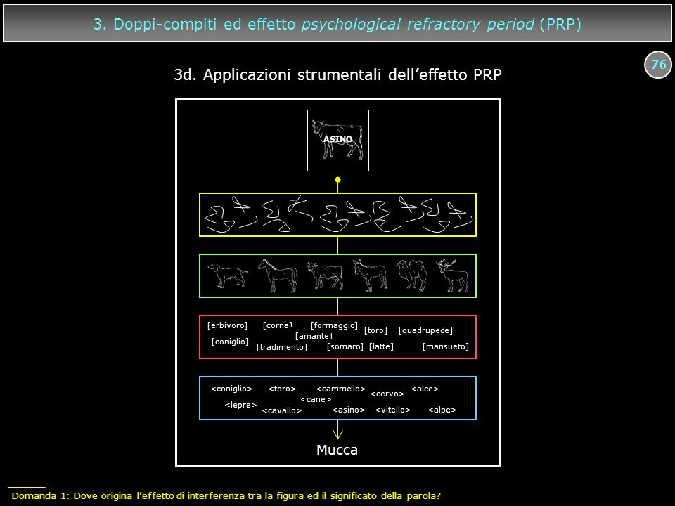 76 3.Doppi-compiti ed effetto psychological refractory period (PRP) 3d.