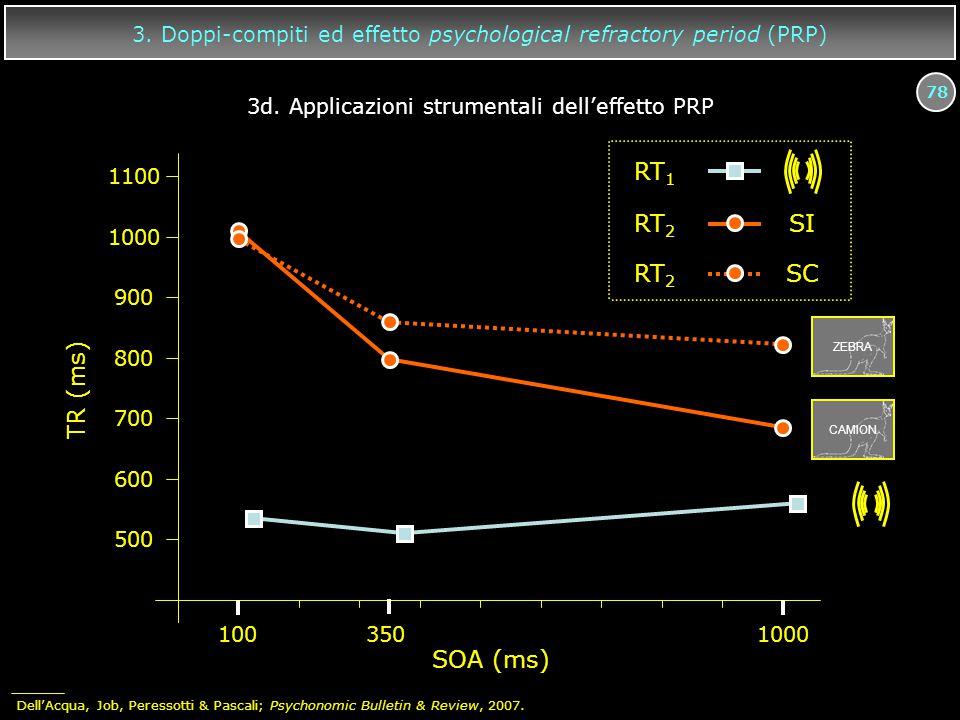78 RT 1 RT 2 SI RT 2 SC 3. Doppi-compiti ed effetto psychological refractory period (PRP) 1003501000 TR (ms) 1100 1000 900 800 700 600 500 ZEBRA CAMIO