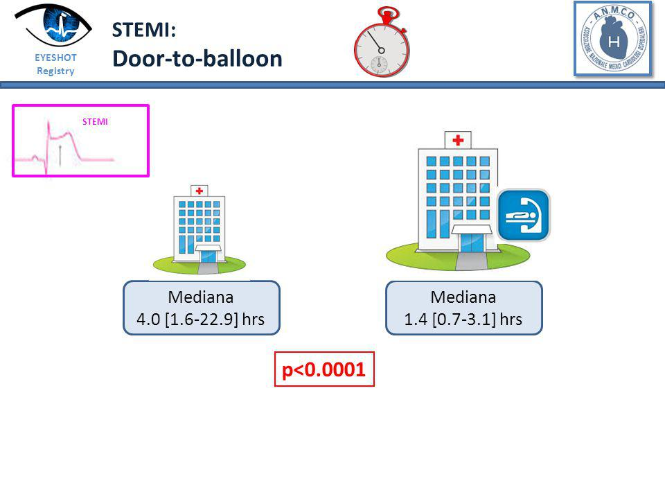 EYESHOT Registry STEMI: Door-to-balloon STEMI Mediana 1.4 [0.7-3.1] hrs Mediana 4.0 [1.6-22.9] hrs p<0.0001