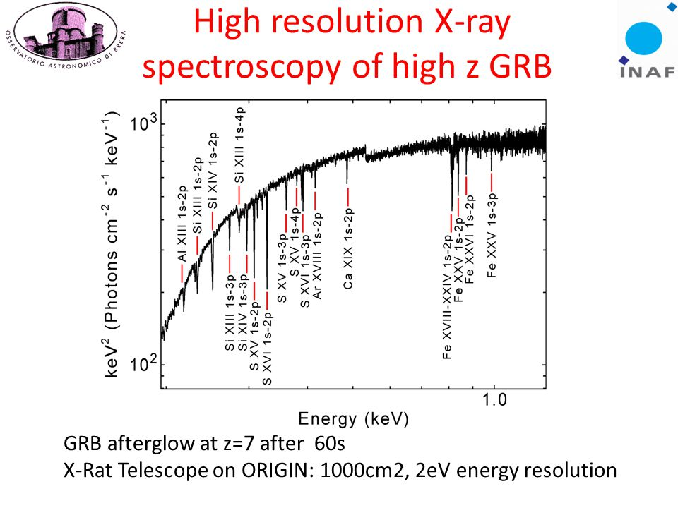 18 GRB afterglow at z=7 after 60s X-Rat Telescope on ORIGIN: 1000cm2, 2eV energy resolution High resolution X-ray spectroscopy of high z GRB