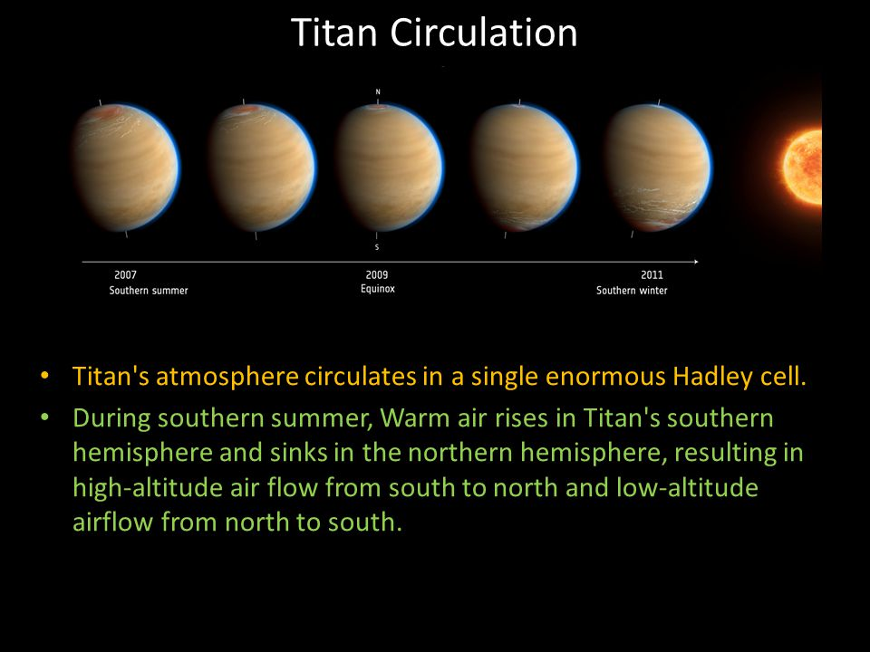 Titan Circulation Titan's atmosphere circulates in a single enormous Hadley cell. During southern summer, Warm air rises in Titan's southern hemispher
