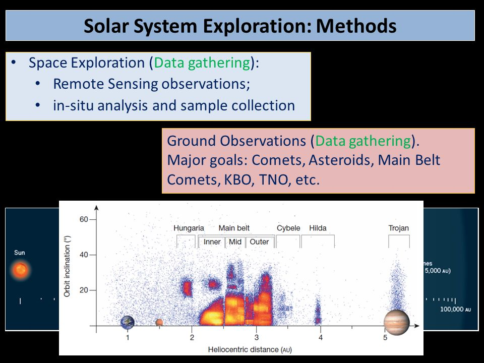 Space Exploration (Data gathering): Remote Sensing observations; in-situ analysis and sample collection Solar System Exploration: Methods Ground Obser