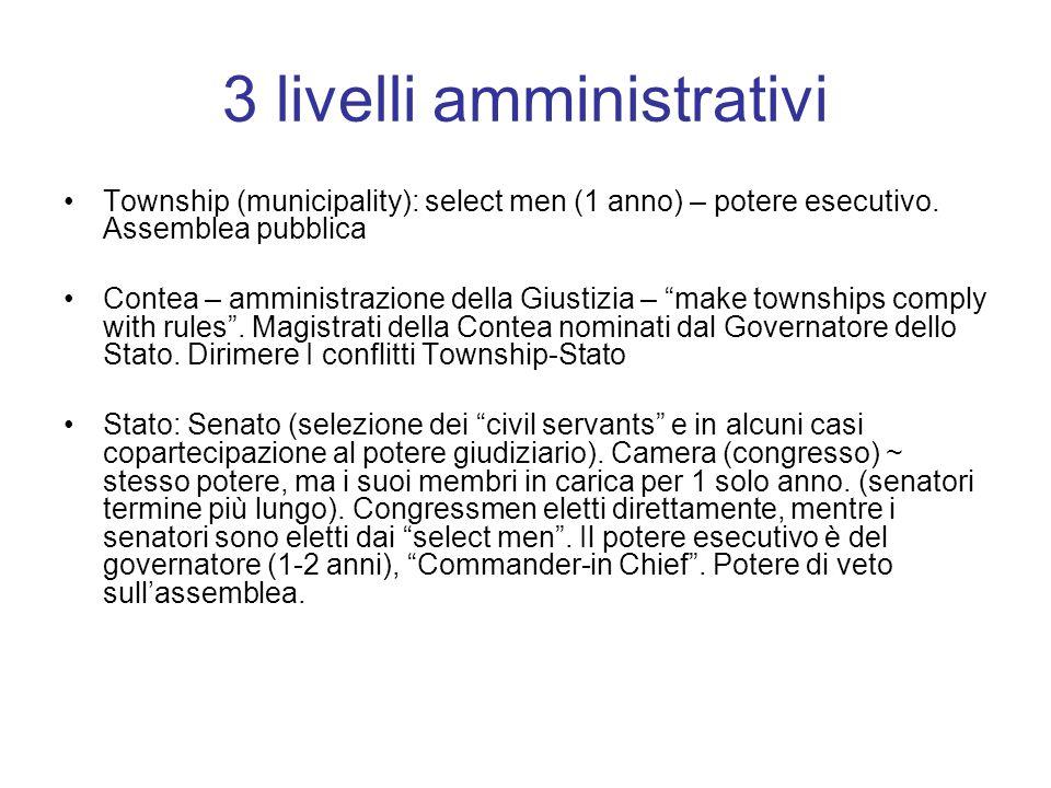 3 livelli amministrativi Township (municipality): select men (1 anno) – potere esecutivo. Assemblea pubblica Contea – amministrazione della Giustizia