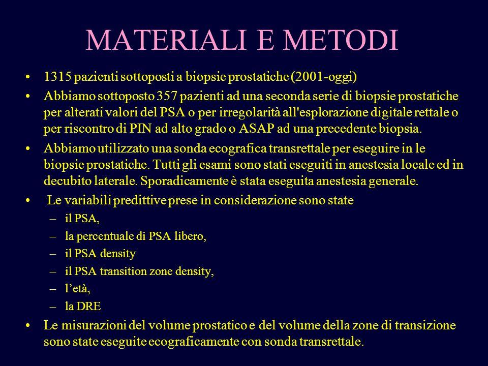 MATERIALI E METODI 1315 pazienti sottoposti a biopsie prostatiche (2001-oggi) Abbiamo sottoposto 357 pazienti ad una seconda serie di biopsie prostati