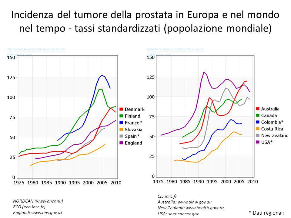 Incidenza del tumore della prostata in Europa e nel mondo nel tempo - tassi standardizzati (popolazione mondiale) * Dati regionali NORDCAN (www.ancr.nu) ECO (eco.iarc.fr) England: www.ons.gov.uk CI5.iarc.fr Australia: www.aihw.gov.au New Zealand: www.health.govt.nz USA: seer.cancer.gov