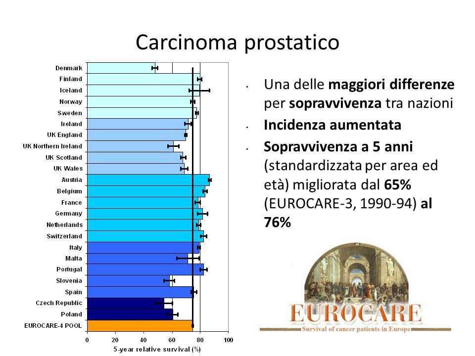 Carcinoma prostatico Una delle maggiori differenze per sopravvivenza tra nazioni Incidenza aumentata Sopravvivenza a 5 anni (standardizzata per area ed età) migliorata dal 65% (EUROCARE-3, 1990-94) al 76%