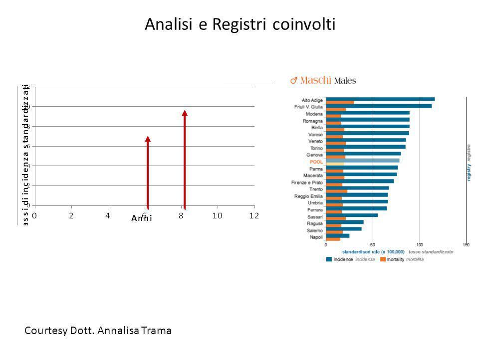 Analisi e Registri coinvolti Courtesy Dott. Annalisa Trama