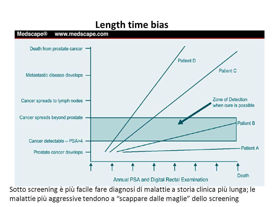 Sotto screening è più facile fare diagnosi di malattie a storia clinica più lunga; le malattie più aggressive tendono a scappare dalle maglie dello screening Length time bias