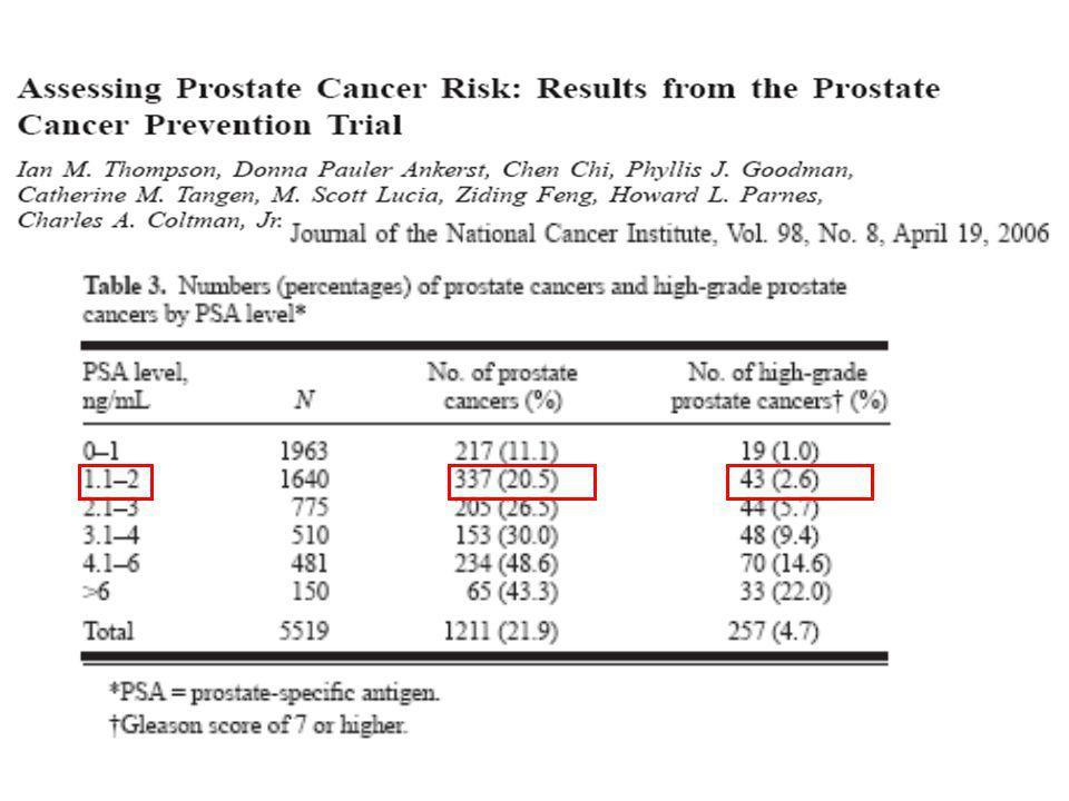 Incidenza* del tumore della prostata in Italia e per area geografica nel tempo * Tassi standardizzati per 100.000 persone/anno (popolazione standard europea), età 0-99 anni Courtesy Dott.