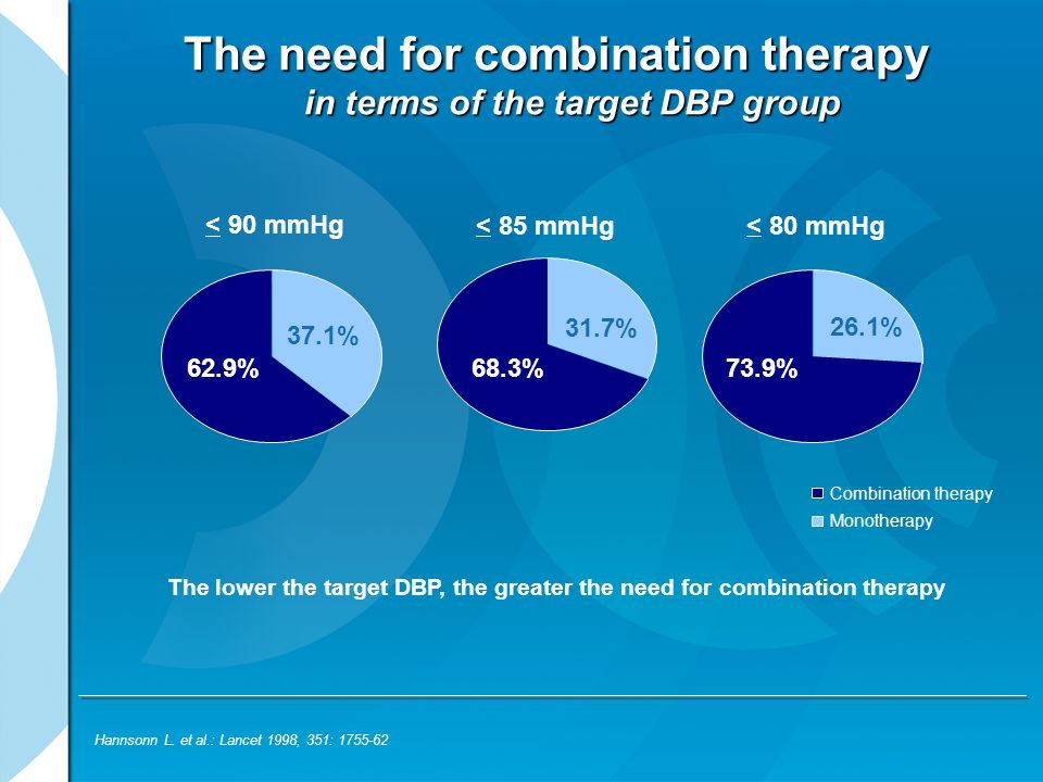 The need for combination therapy in terms of the target DBP group < 90 mmHg 37.1% 62.9% < 85 mmHg 31.7% 68.3% < 80 mmHg 73.9% Combination therapy Mono
