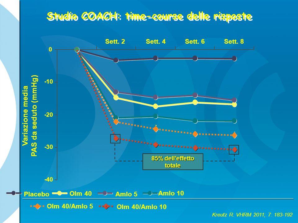 Studio COACH: time-course delle risposte Kreutz R. VHRM 2011; 7: 183-192 Variazione media PAS da seduto (mmHg) -40 -30 -20 -10 0 Placebo Olm 40 Amlo 5