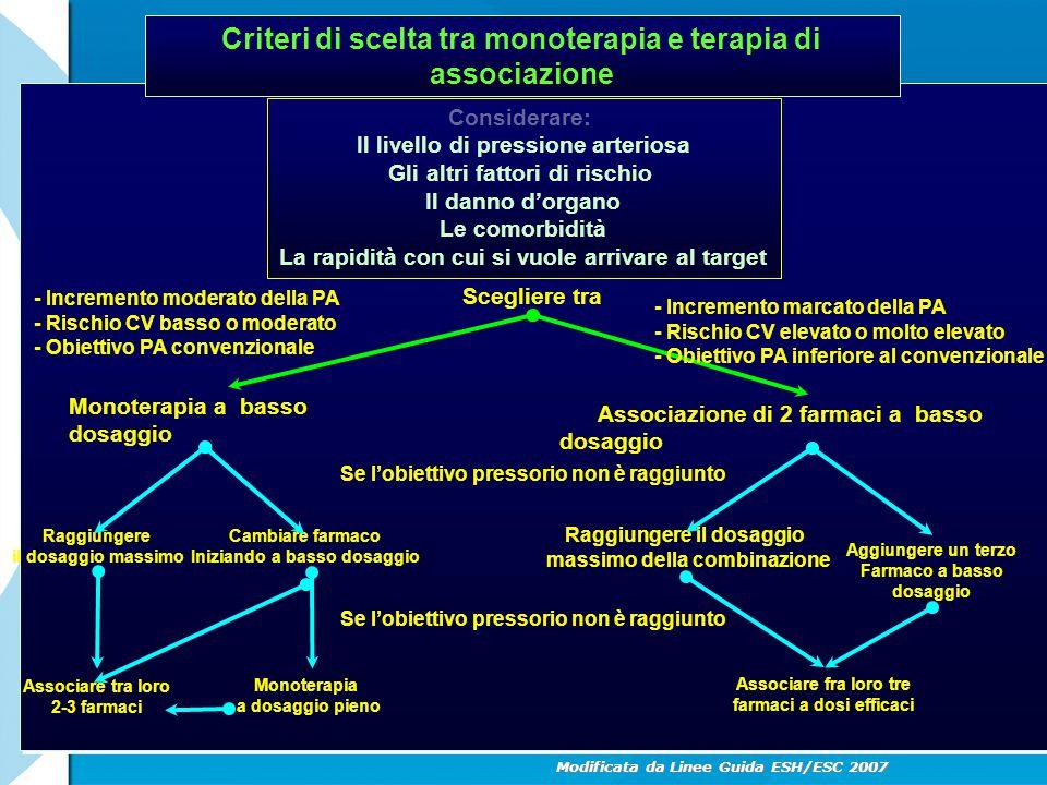 Criteri di scelta tra monoterapia e terapia di associazione Considerare: Il livello di pressione arteriosa Gli altri fattori di rischio Il danno d'org