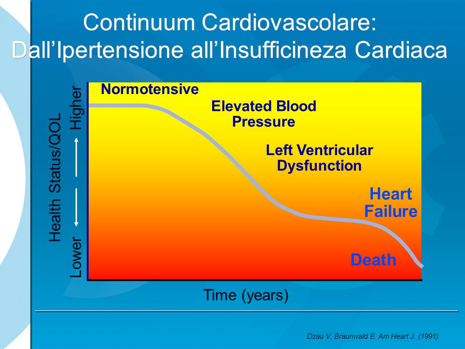 Continuum Cardiovascolare: Dall'Ipertensione all'Insufficineza Cardiaca Health Status/QOL Time (years) Lower Higher Normotensive Elevated Blood Pressu