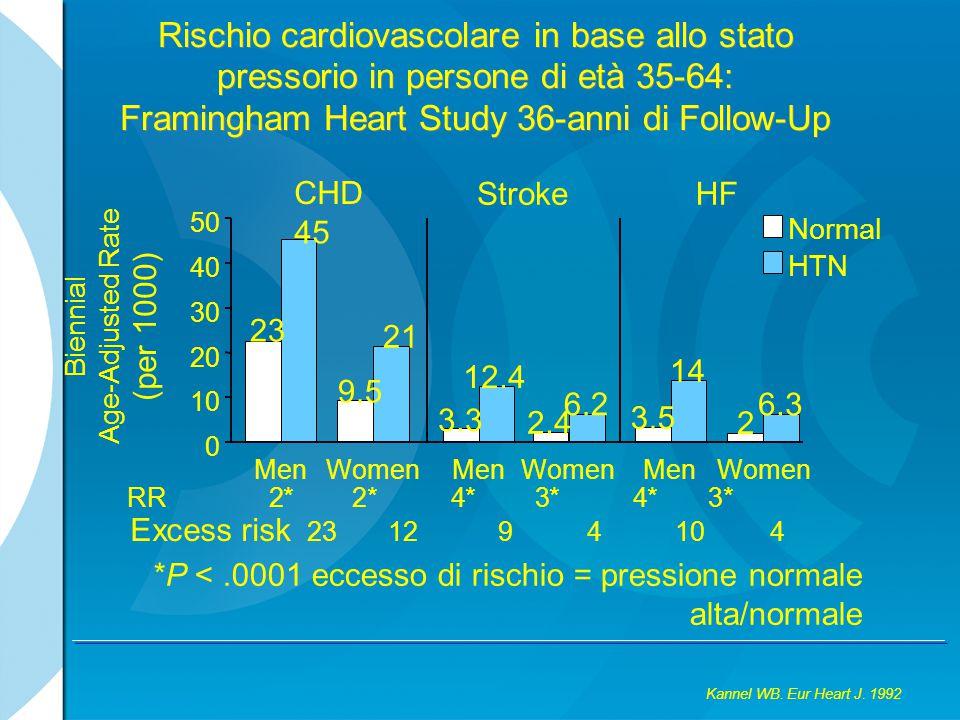 Risultati End-points Ictus RRR: 23% Anni 0 5 0 1 2345 Eventi (%) 6 atenololo / diuretico 4 3 2 1 Insorgenza di Diabete amlodipina / perindopril RRR: 30% Anni 0 7 0 1 2345 Eventi (%) 6 atenololo / diuretico 6 5 4 3 2 1 amlodipina / perindopril ASCOT Collaborative Group.